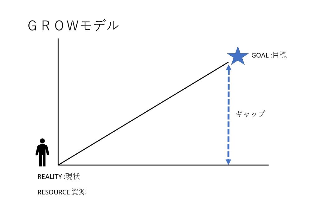 GROWモデル1 滝井いづみ